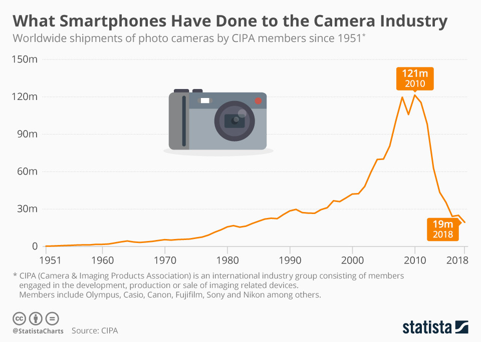 How Smartphones Devastated The Camera Industry World Economic Forum