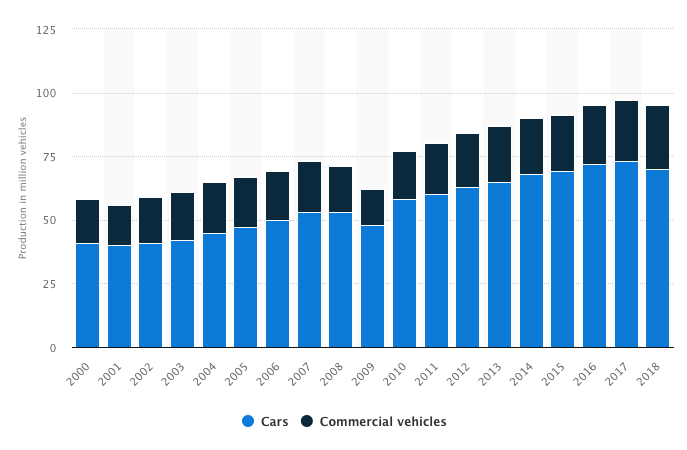 The steady rise of car production in the 21st century