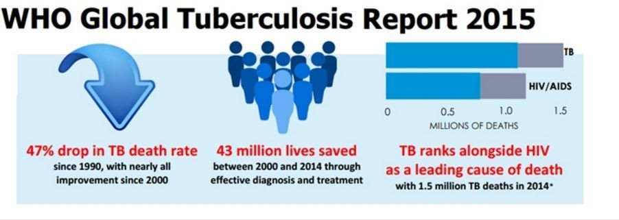 Progress is being made in the fight against TB.