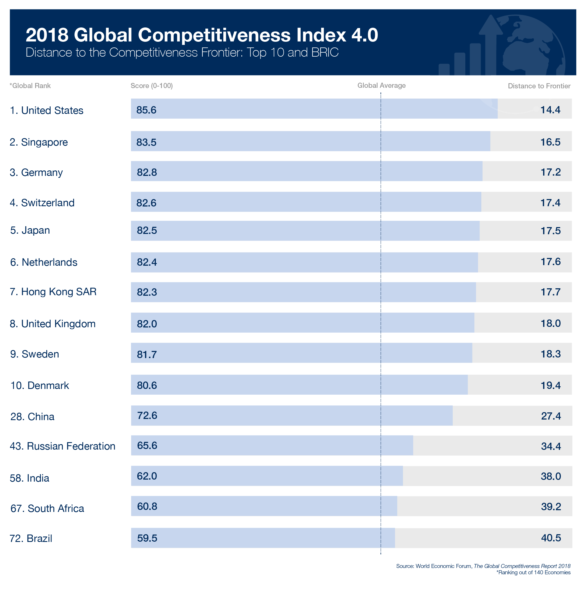 2018 Global Competitiveness Index 4.0