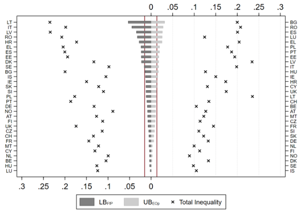 Notes: LB-Lower Bound; UB-Upper Bound. The dark-grey bars indicate unfair inequality due to violations of freedom from poverty; the light-grey bars indicate unfair inequality due to violations of equality of opportunity. The vertical red lines indicate unweighted country averages, respectively. The black crosses indicate total inequality according to the MLD metric.