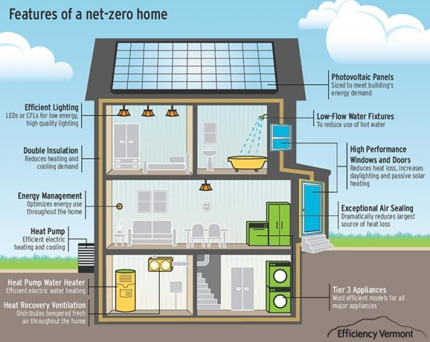 How to build a home with zero net energy consumption.