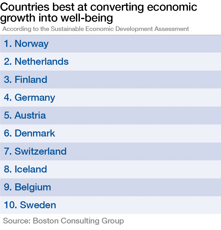 Countries best at converting economic growth into well-being