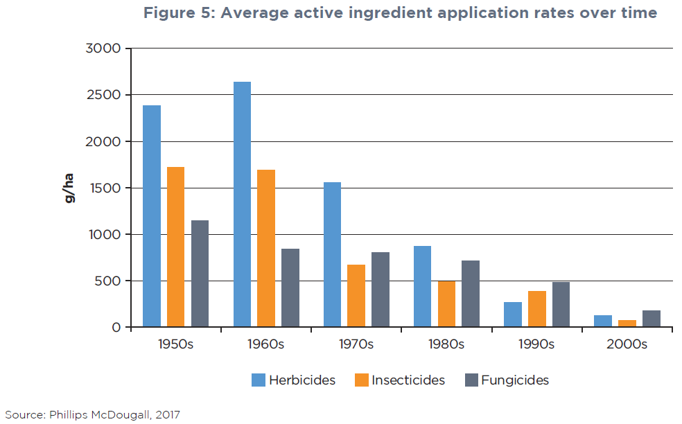 Crop-protection has been used more sparingly over recent decades