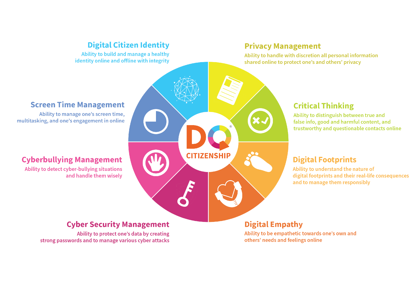 Digital citizen identity: the ability to build and manage a healthy  identity online and offline with integrity