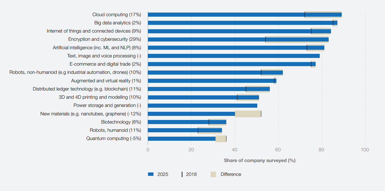 a graph showing AI is one of the top five technologies likely to be adopted by companies by 2025.