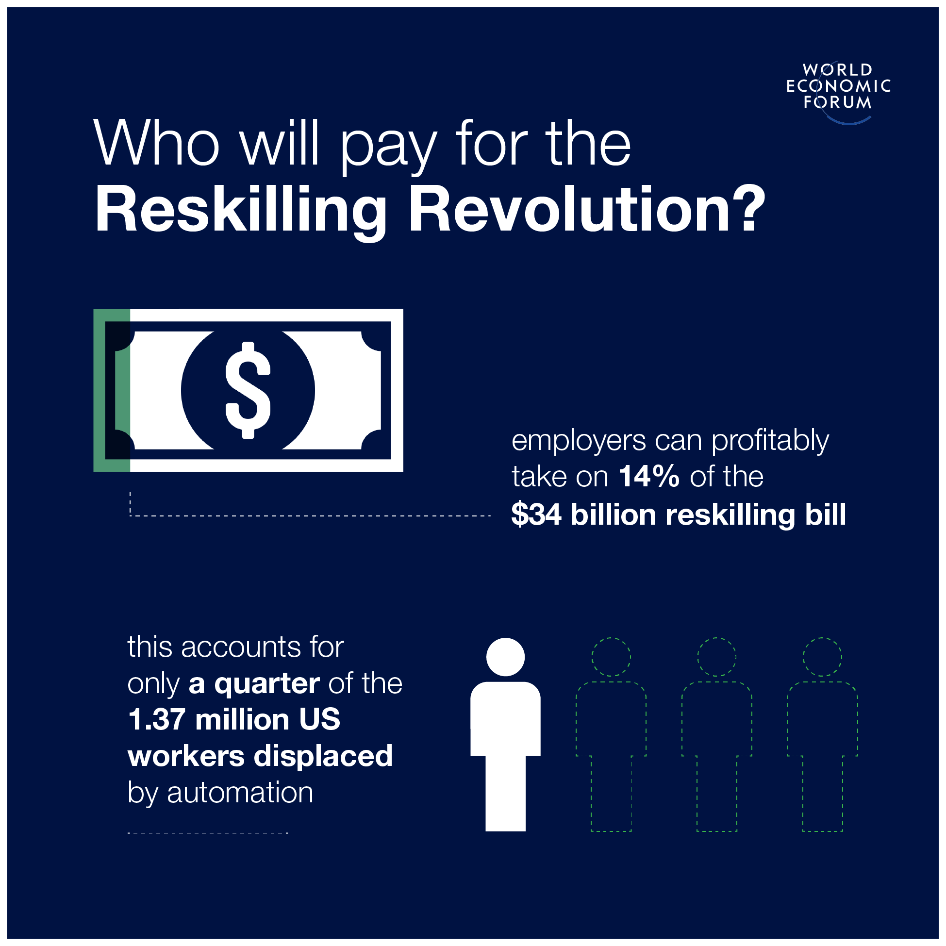 Who Pays for the Reskilling Revolution? Investment to Safeguard America's At-Risk Workers Likely to Cost Government $29 Billion
