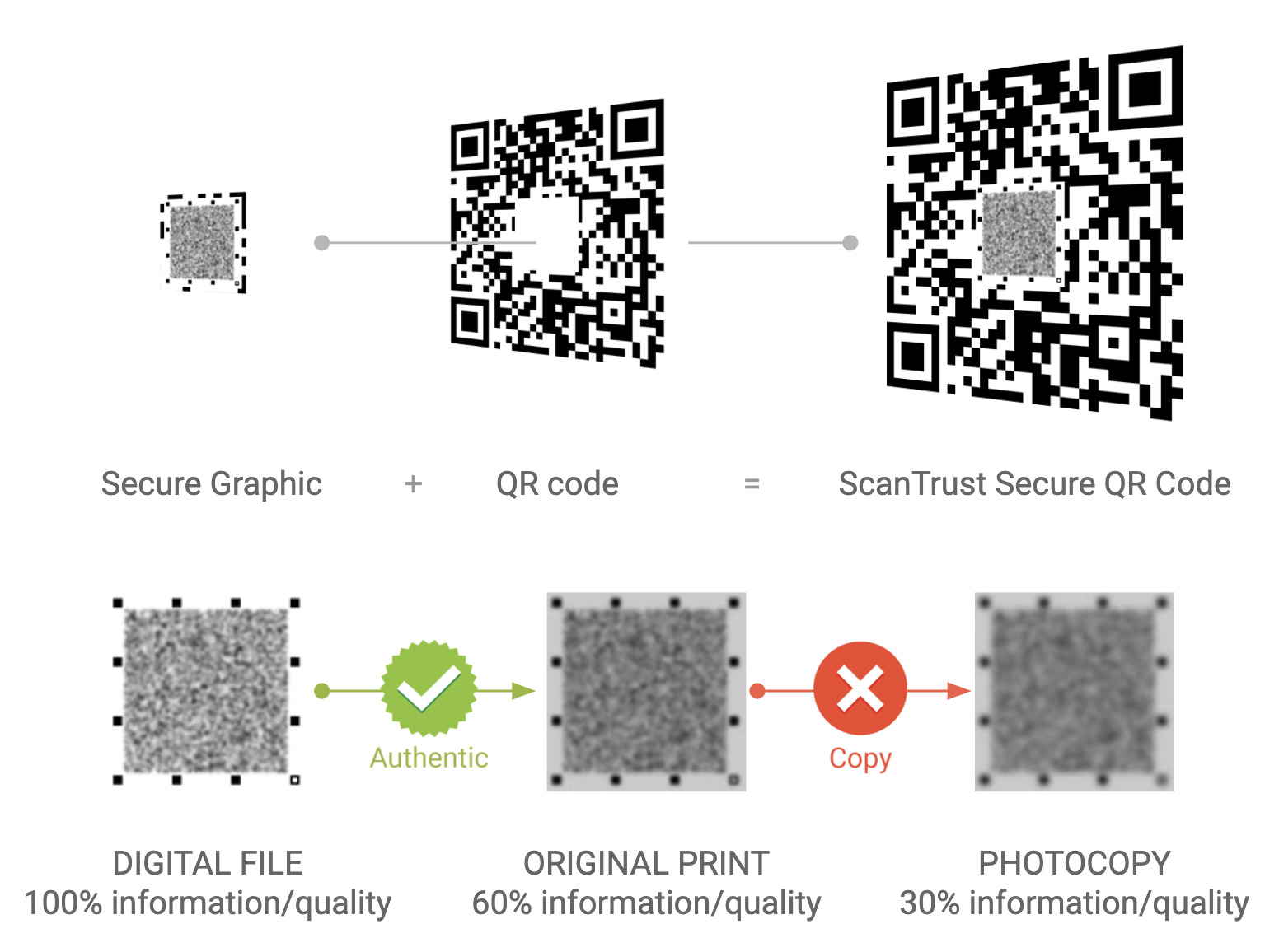 How a secure QR code works