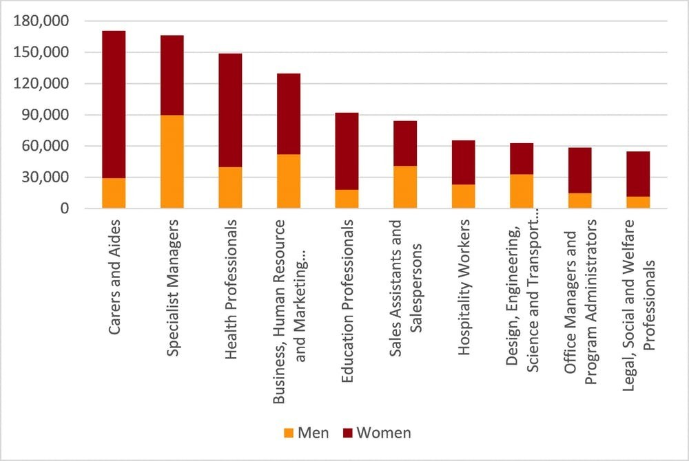 Top ten growth occupations (volume), 2006 to 2016.
