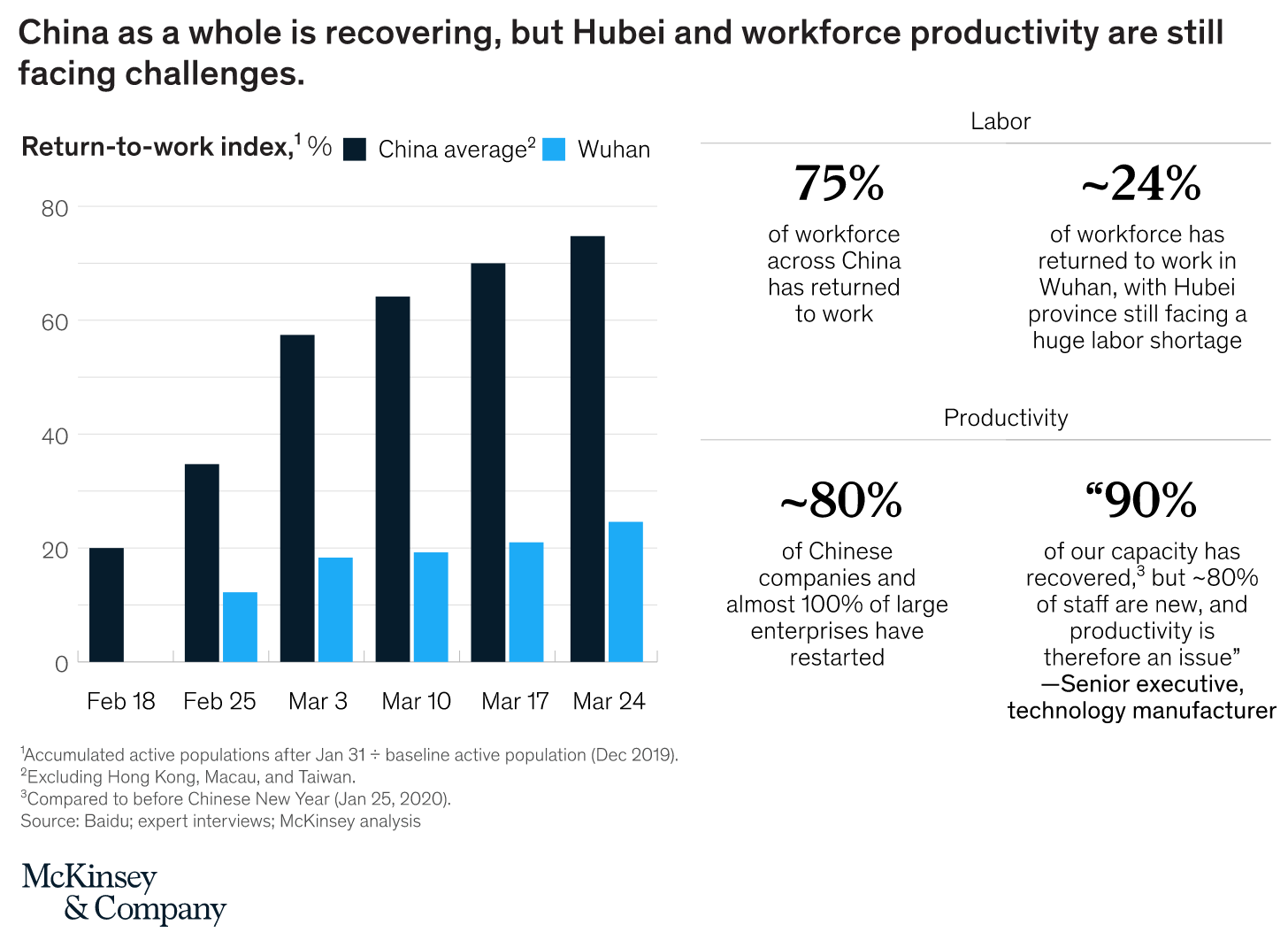 China as a whole is recovering, but Hubei and workforce productivity are still facing challenges.