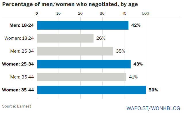 Percentage of men/women who negotiated, by age