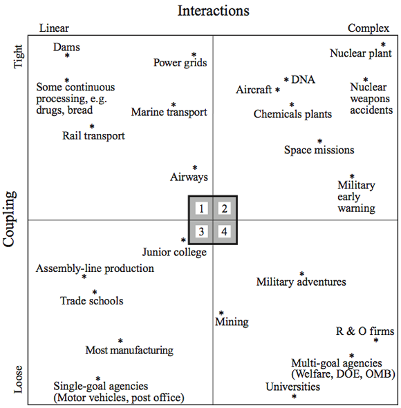 Figure 1: Interactions, Complexity and Coupling (Systems)