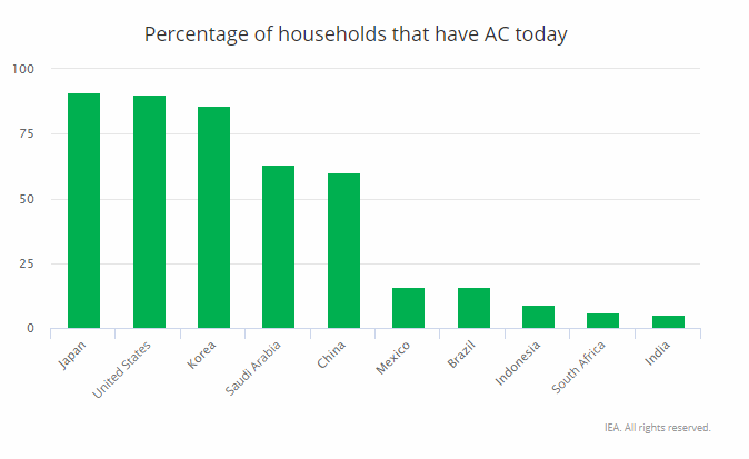 Japan leads the way on air con but the dynamics are shifting.