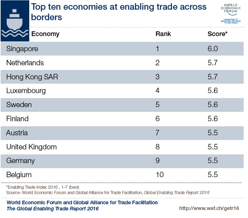 Top ten economies at enabling trade across borders