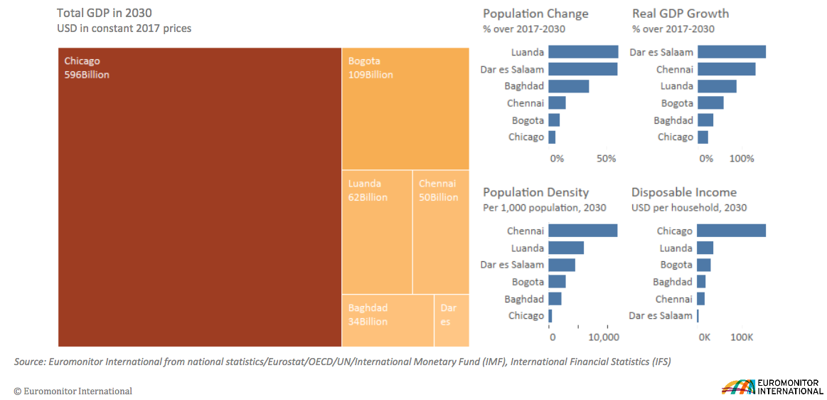 By 2030 Chicago will reach double the total GDP of the five other new megacities combined