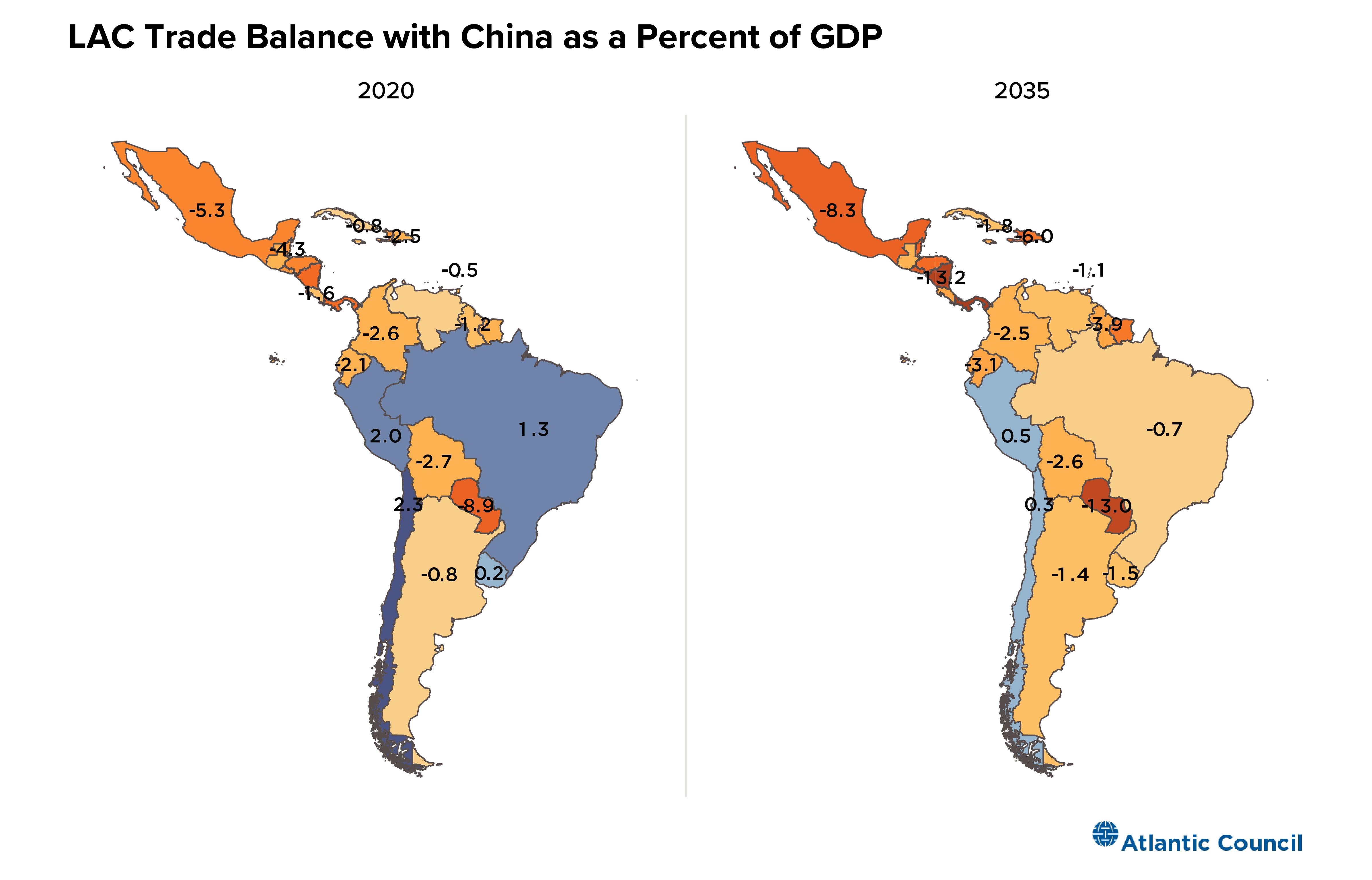 LAC trade balance with China in Balance Act scenario