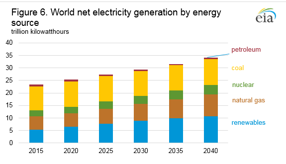 Fossil fuels will still dominate energy in 20 years despite