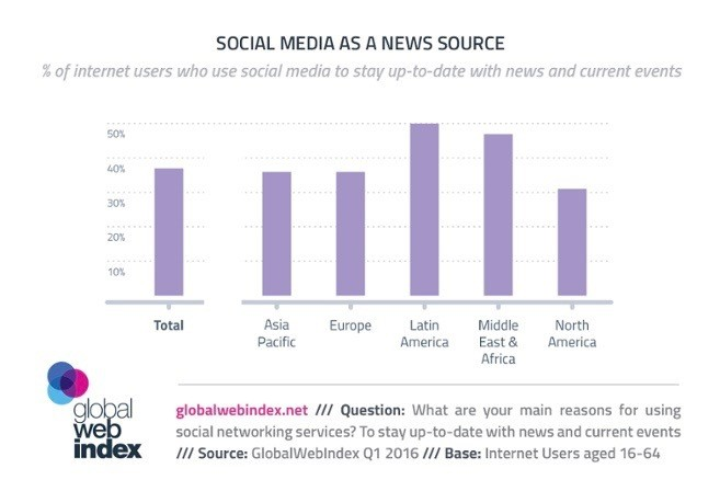 Global figures for use of social media as a news source, May 2016.
