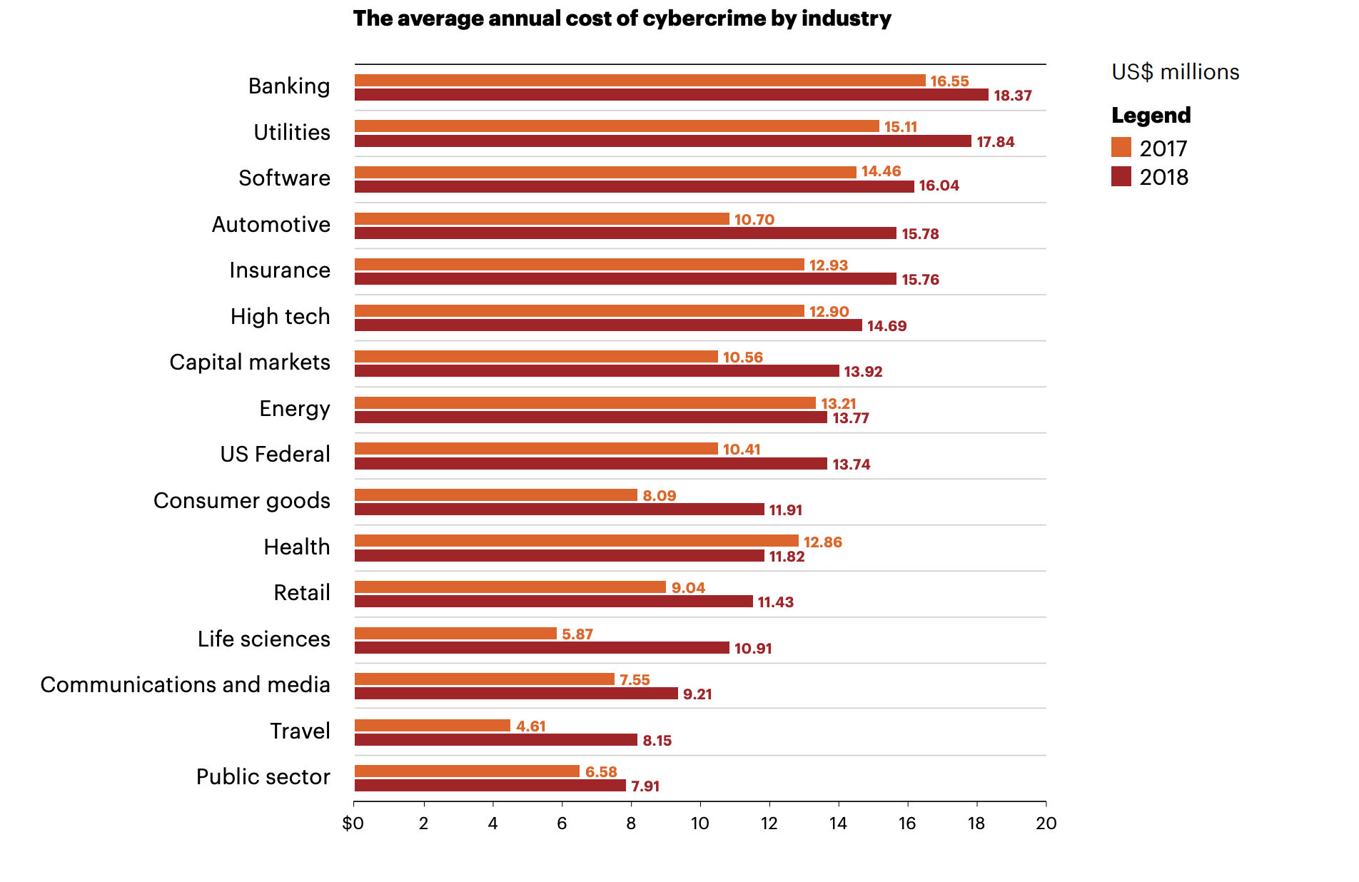 Bar chart shows the cost of cybercrime to various business sectors.