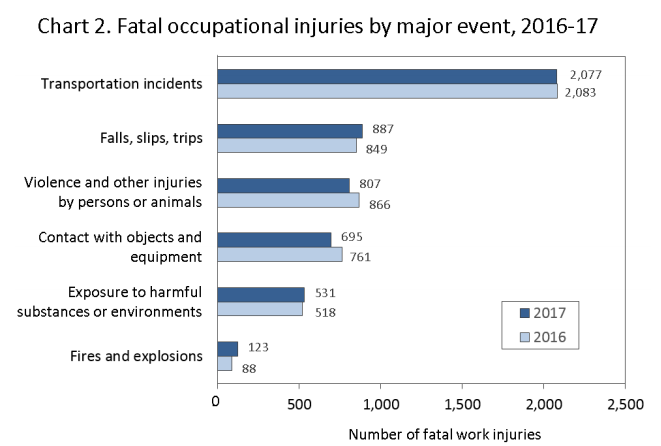 Transportation incidents accounted for the highest number of fatalities by far.