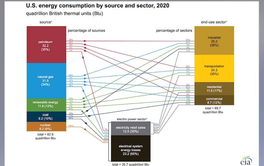 petroleum-products-were-the-most-used-fossil-fuels-in-the-US-in-2020
