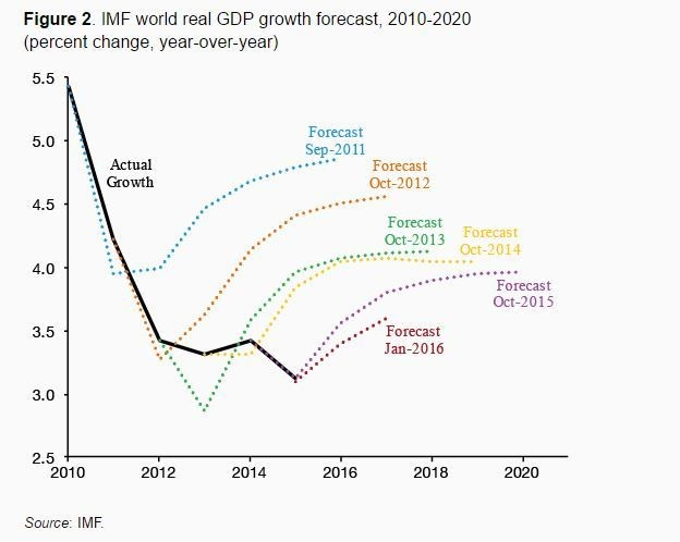 IMF world real GDP growth forecast, 2010-2020