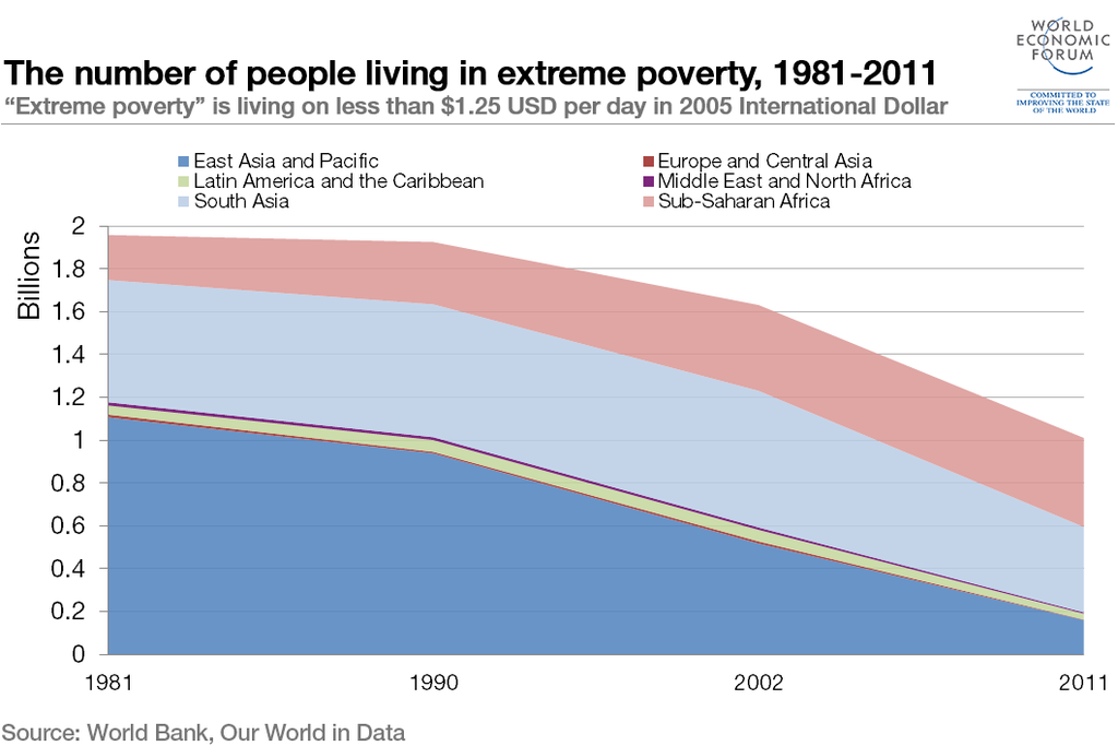 The number of people living in extreme poverty, 1981-2011