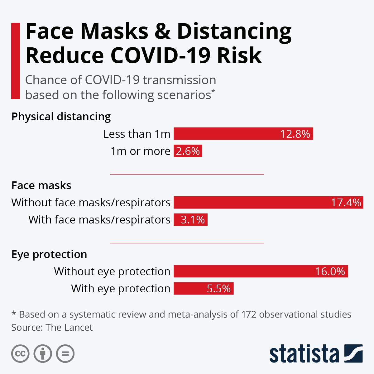 Arcmaszk és távolodás csökkentik a covid-19 kockázatát.