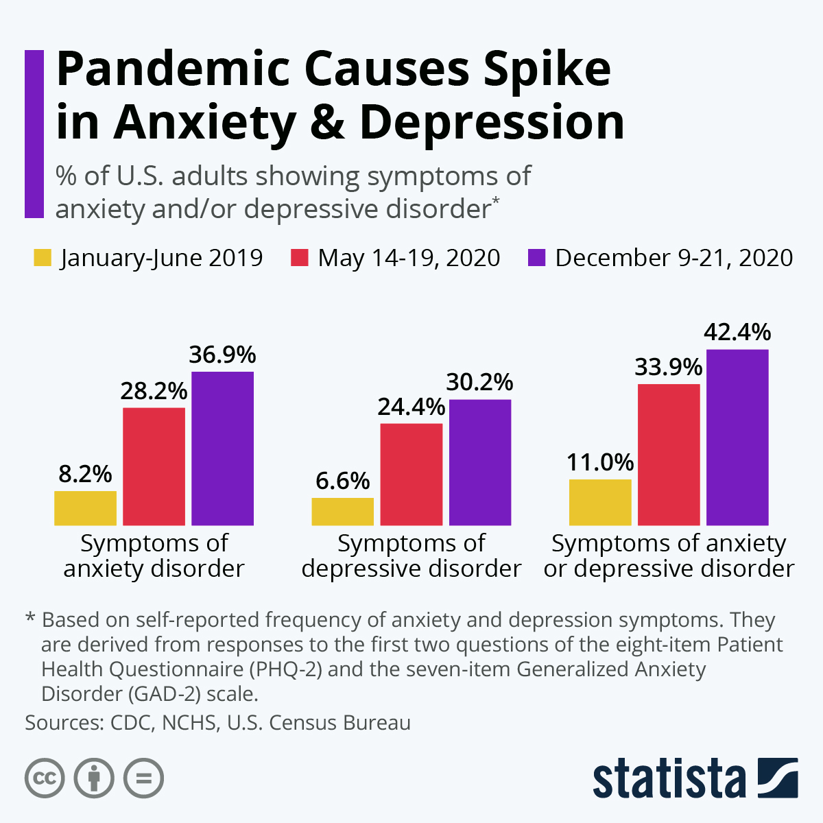 The epidemic exacerbated existing levels of mental health conditions