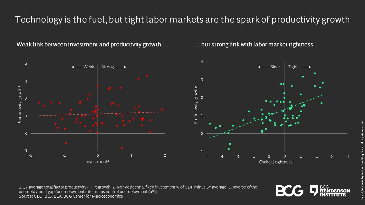 2 graphs showing the weak link between investment and productivity growth, but a strong link between productivity growth and labour market tightness.
