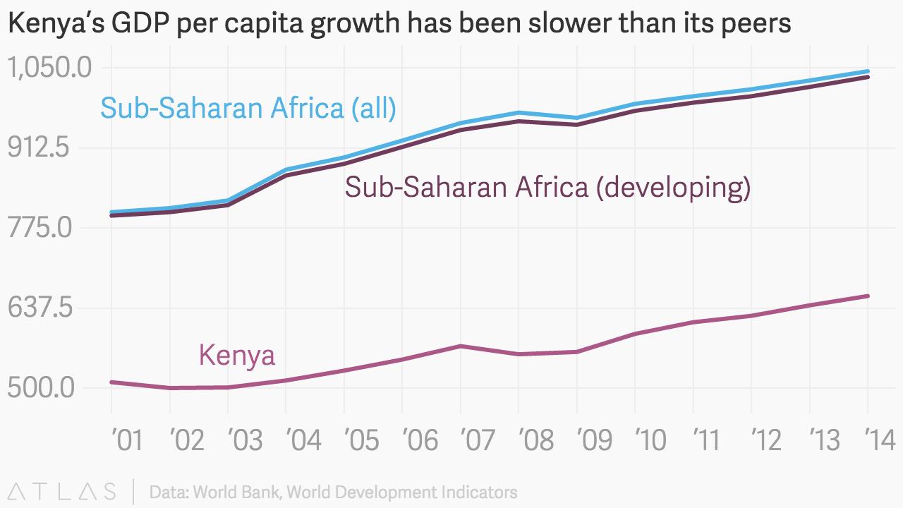 Scooper - Technology News: What's holding back Kenya's economy?