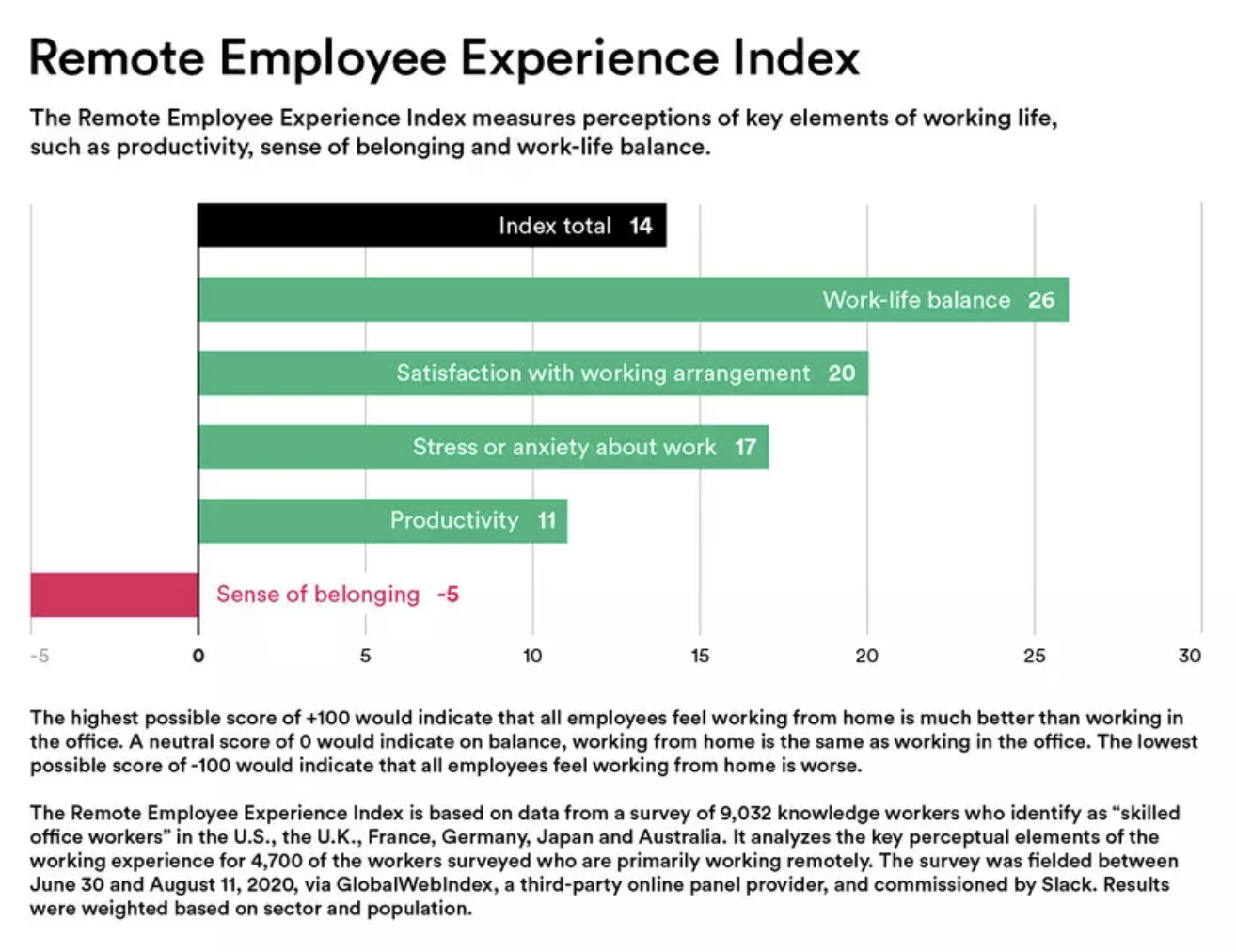 The index is based on data from a survey of 9,032 knowledge workers who identify themselves as