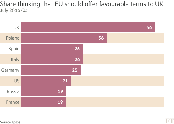 Share thinking that EU should offer favourable terms to UK