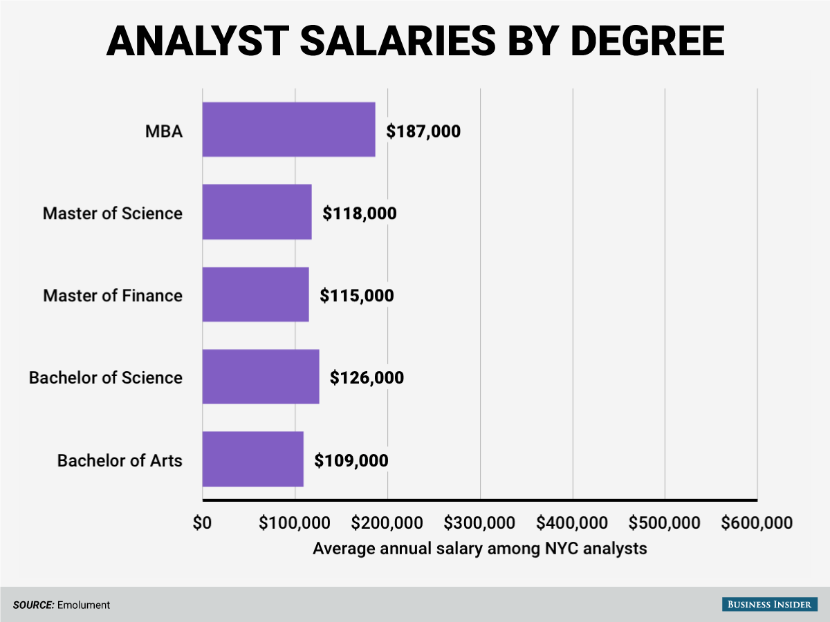 The highest-paid analysts have MBA degrees.