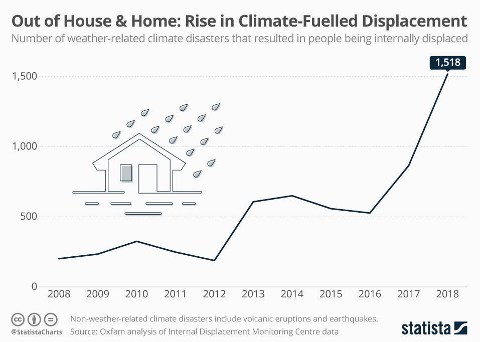 Climate change displaces people from their homes