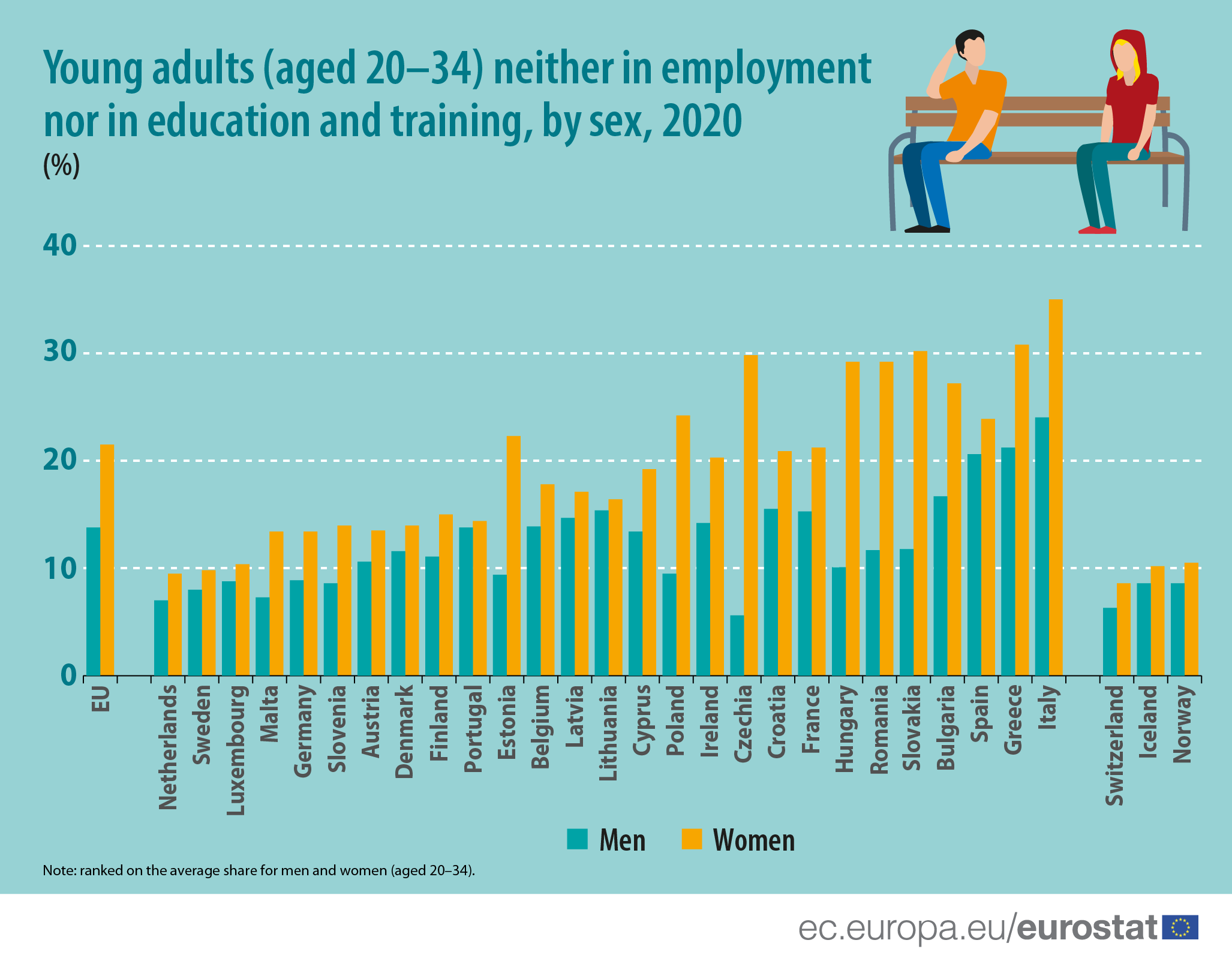 a chart showing employment and training levels amoung young women and men in europe