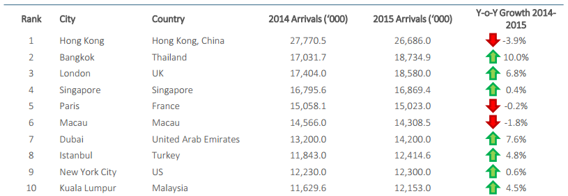 City destination ranking (based on international arrivals)