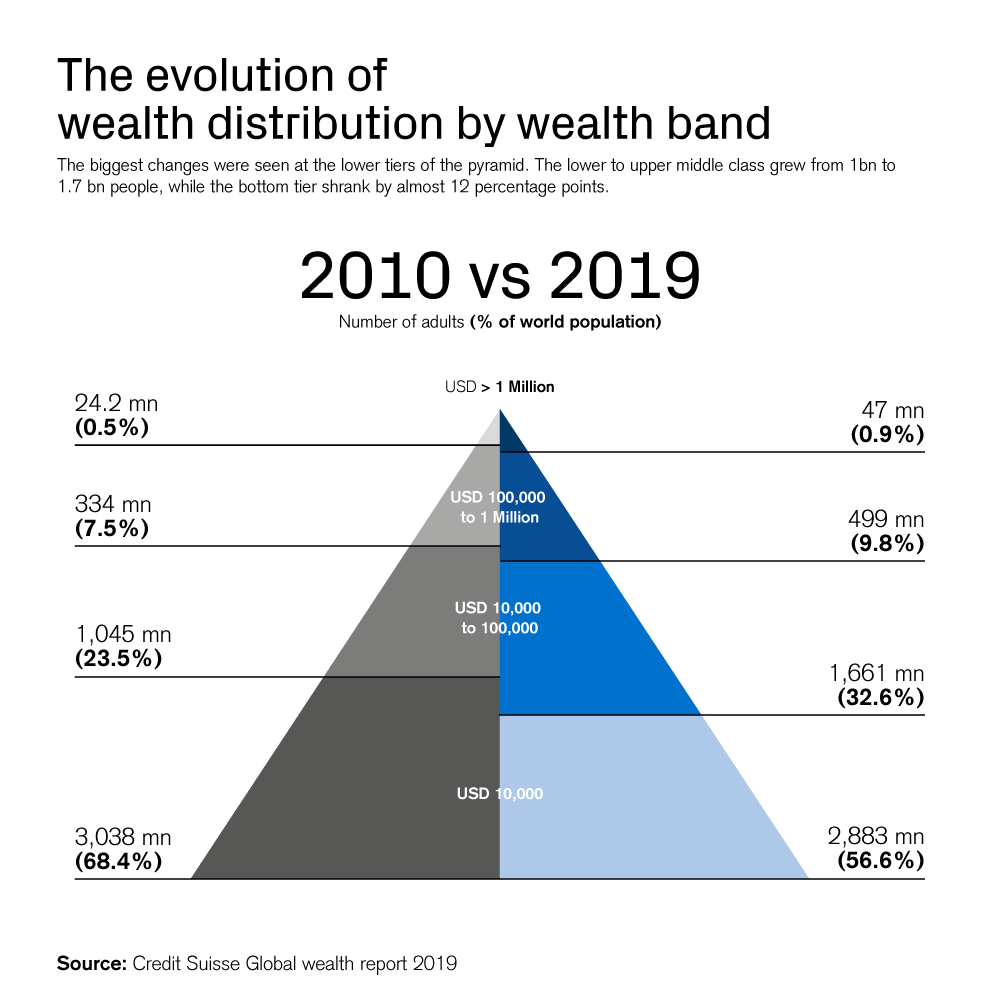 The evolution of wealth distribution by wealth band
