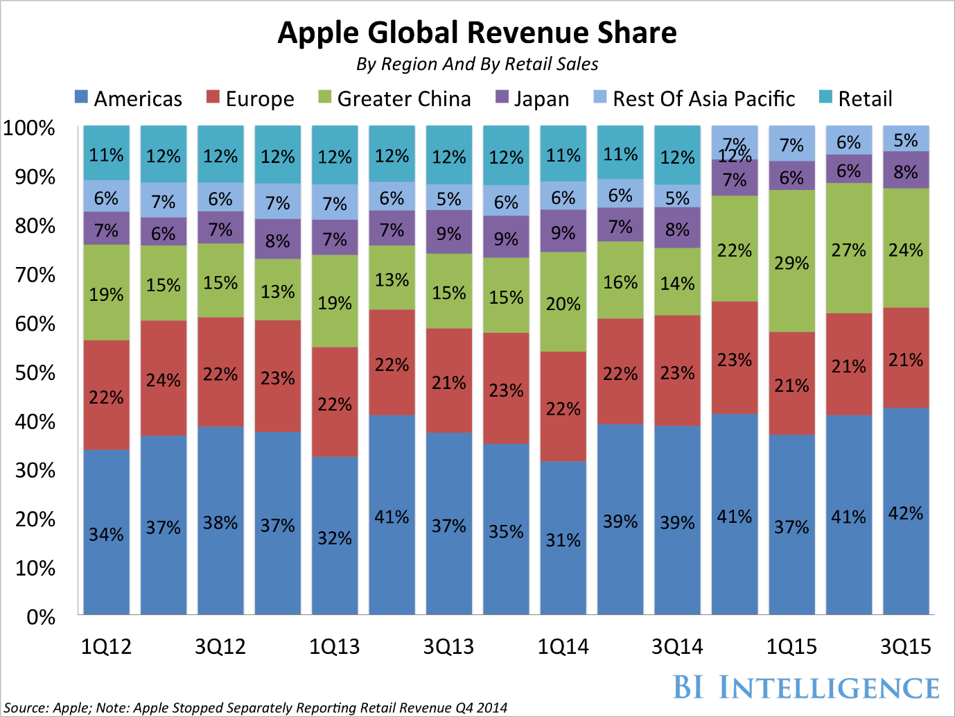 Apple global revenue share