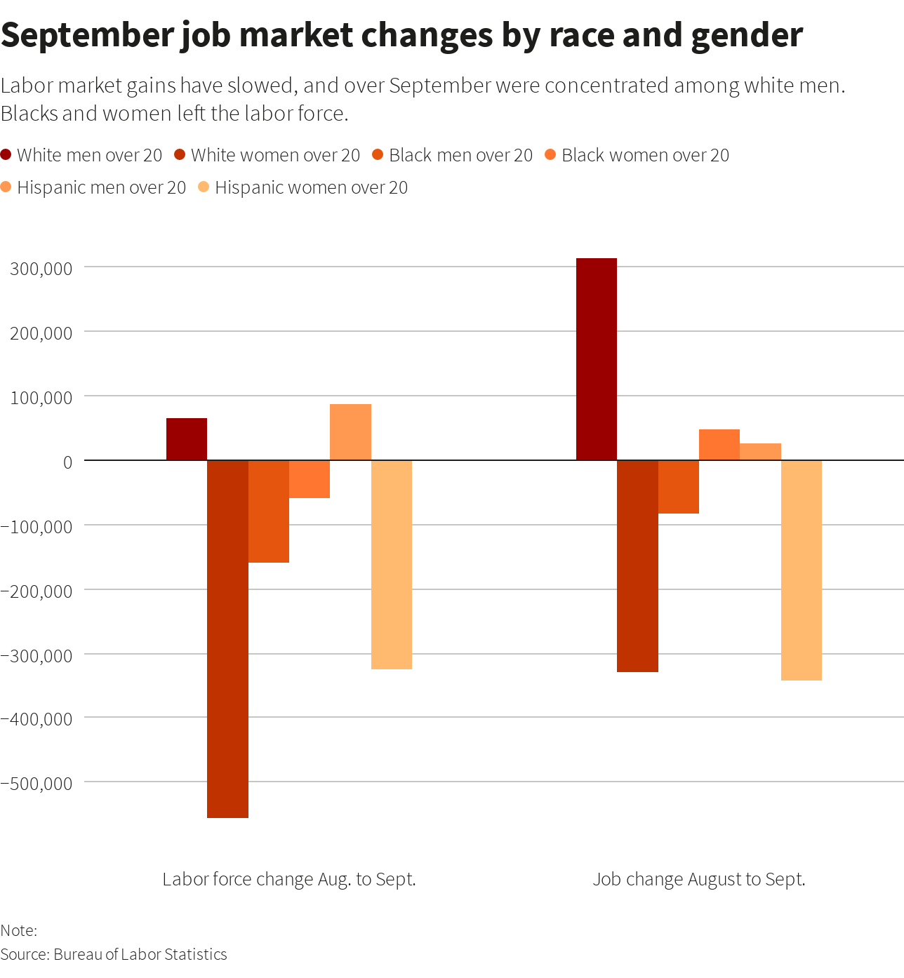 September job market changes by race and gender.