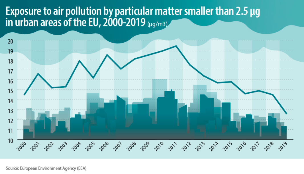 a chart showing exposure to air pollutant particles across Europe