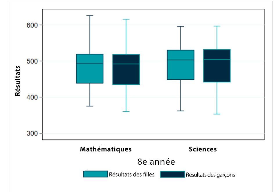 Les données portent sur la 8e année de scolarité dans 39 pays. Les lignes horizontales du rectangle représentent le premier quartile, la médiane et le troisième quartile. Les tirets correspondent aux notes minimales et maximales. 