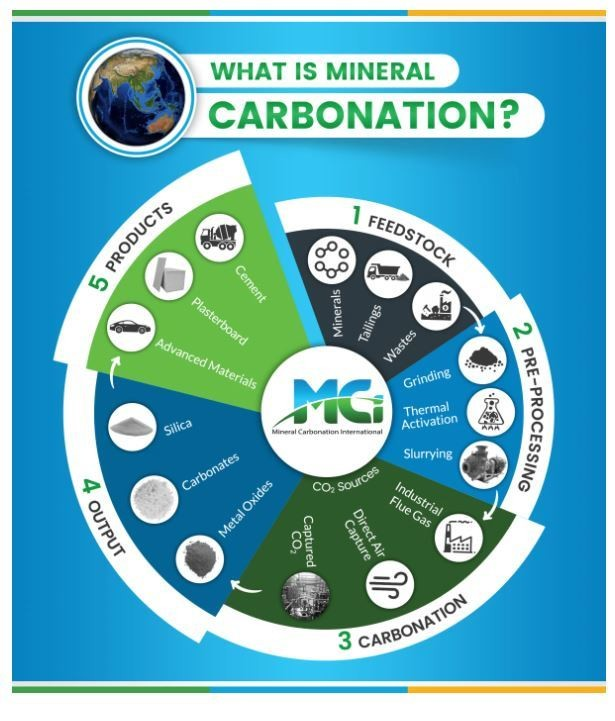 What is mineral carbonation?
