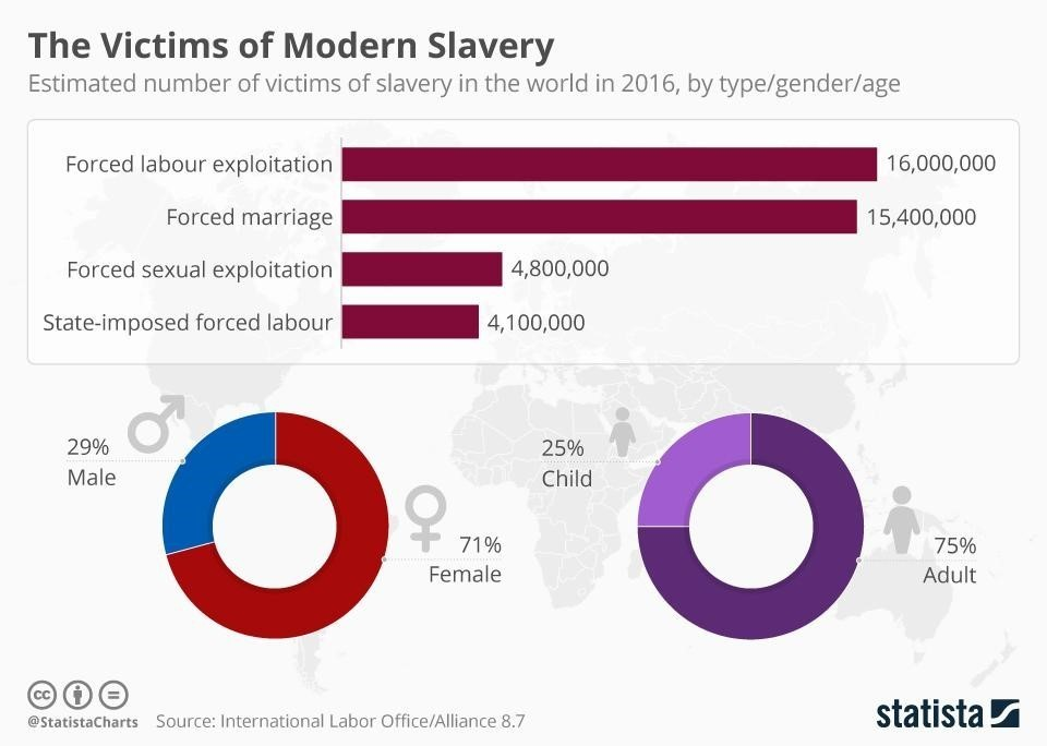The shocking numbers behind the modern slave trade | World ... International Trade Graph