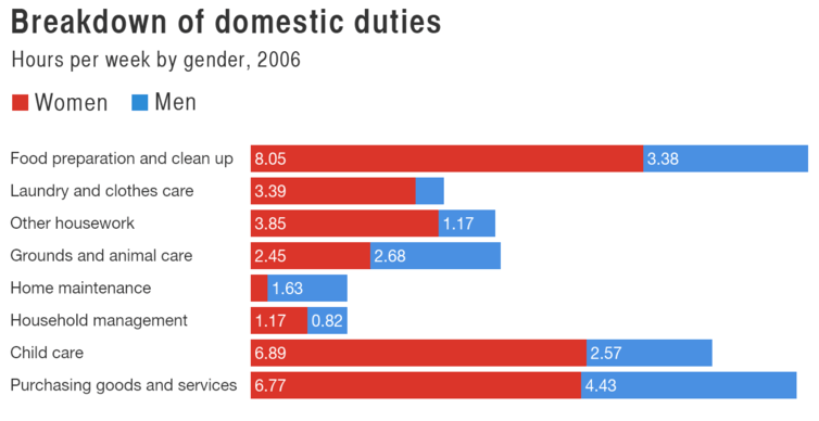 Breakdown of domestic duties
