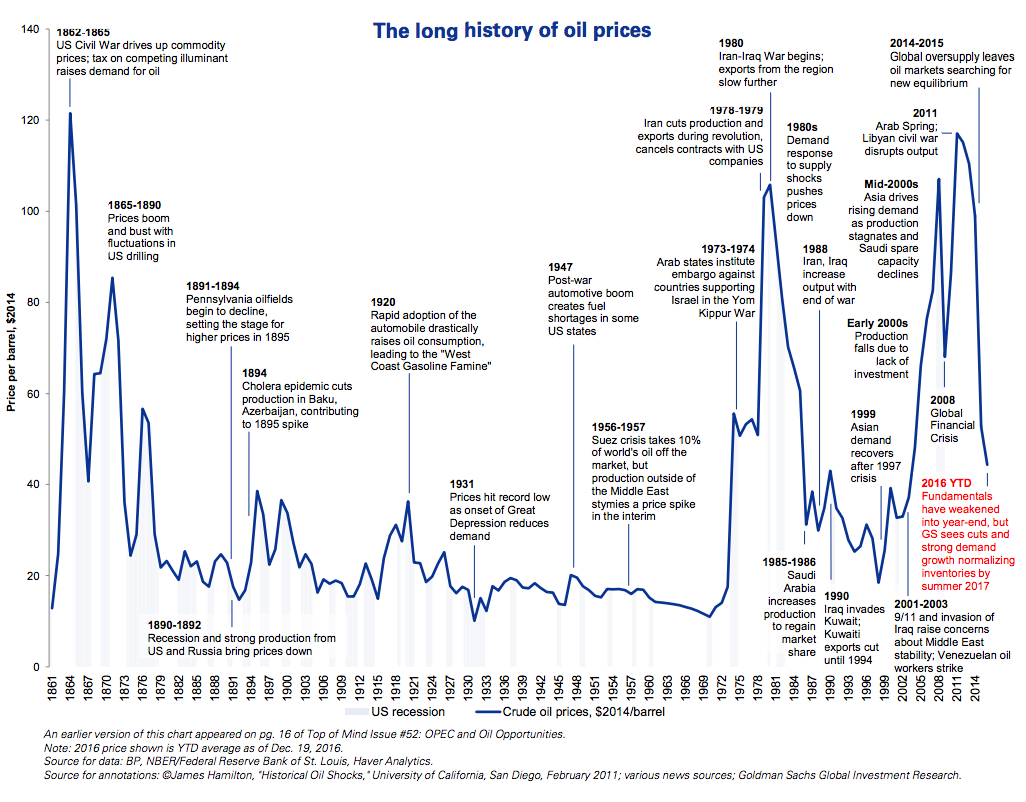 155 years of oil prices - in one chart | World Economic Forum
