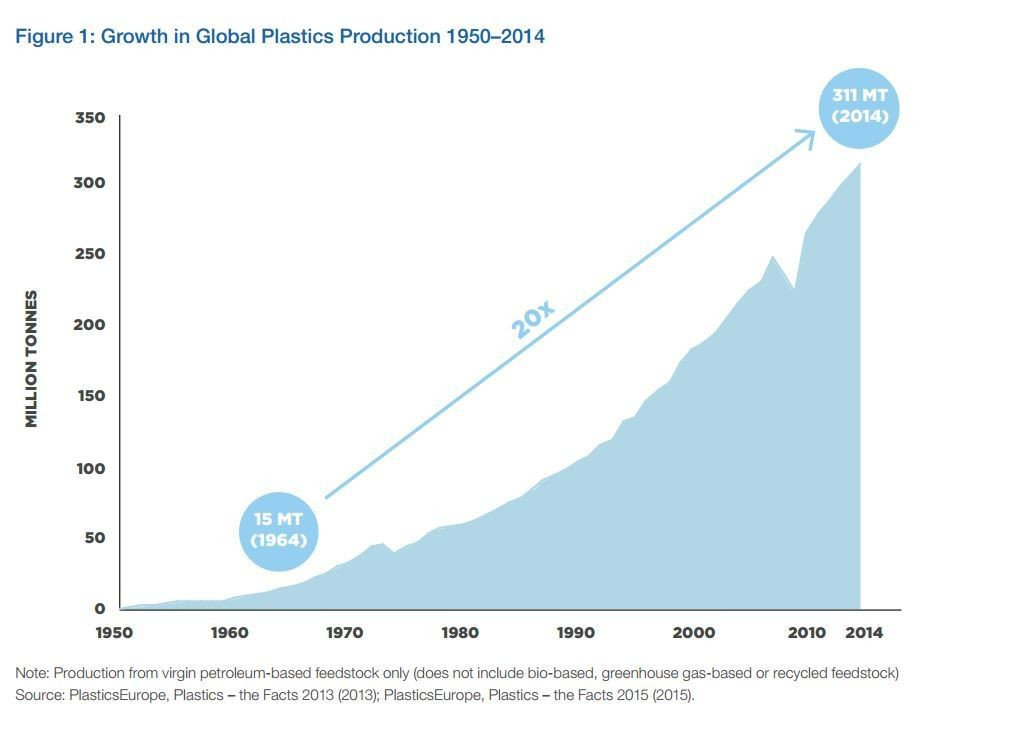 Growth in global plastic production 1950-2014