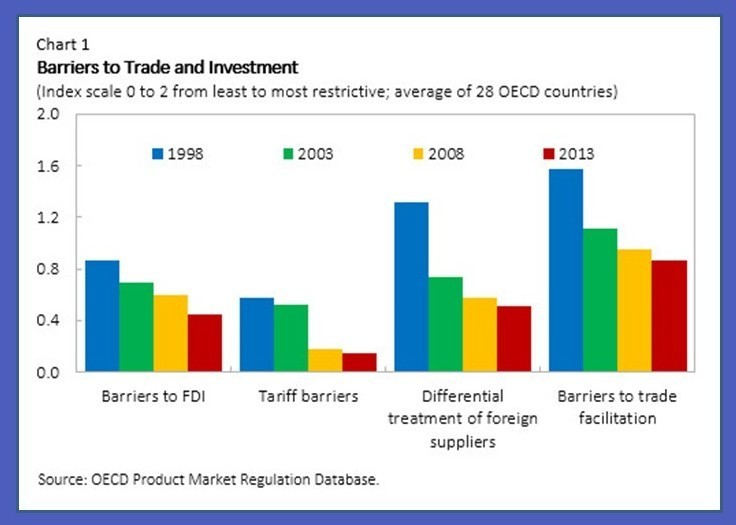 barriers of globalisation Trade protectionism trade protection is the deliberate attempt to limit imports or promote exports by putting up barriers to trade despite the arguments in favour.