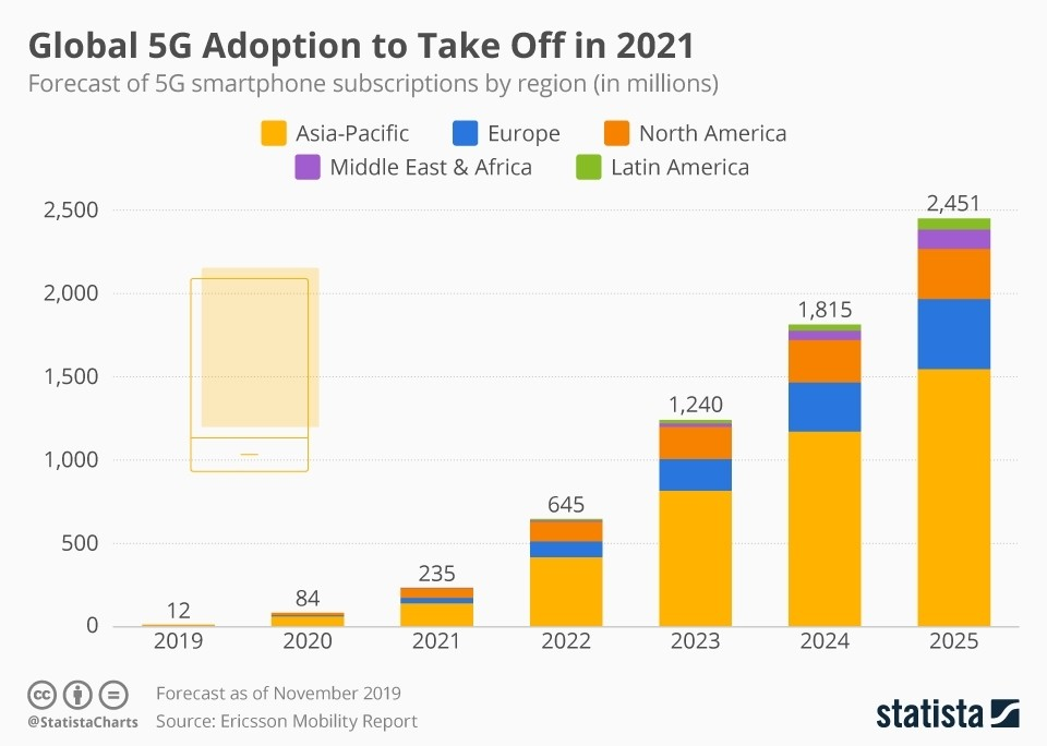 Forecast growth in 5G connections year-by-year