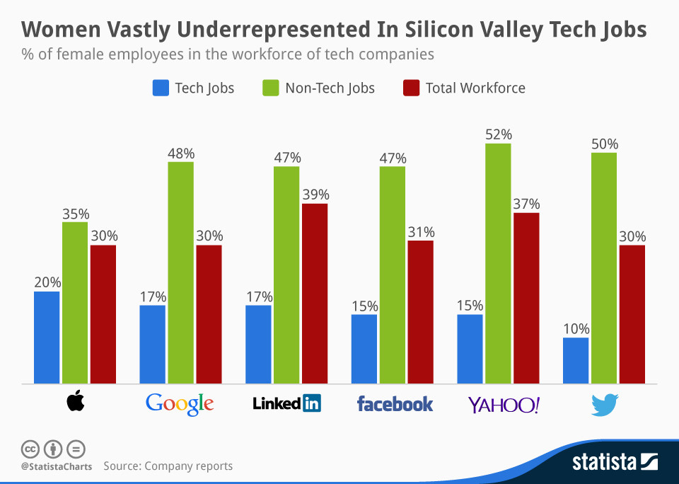 Women are vastly underrepresented in Silicon Valley Tech jobs.
